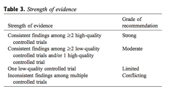 Table 3 Strength of Evidence