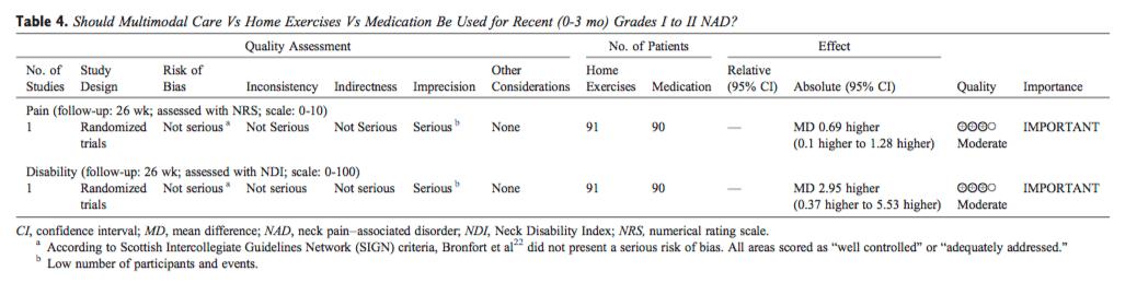 Table 4 Multimodal Care vs Home Exercises vs Medication