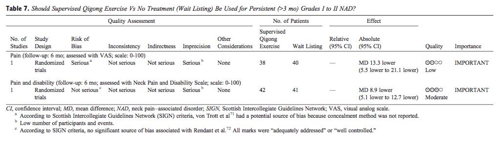 Ejercicio de tabla 7 versus ningún tratamiento