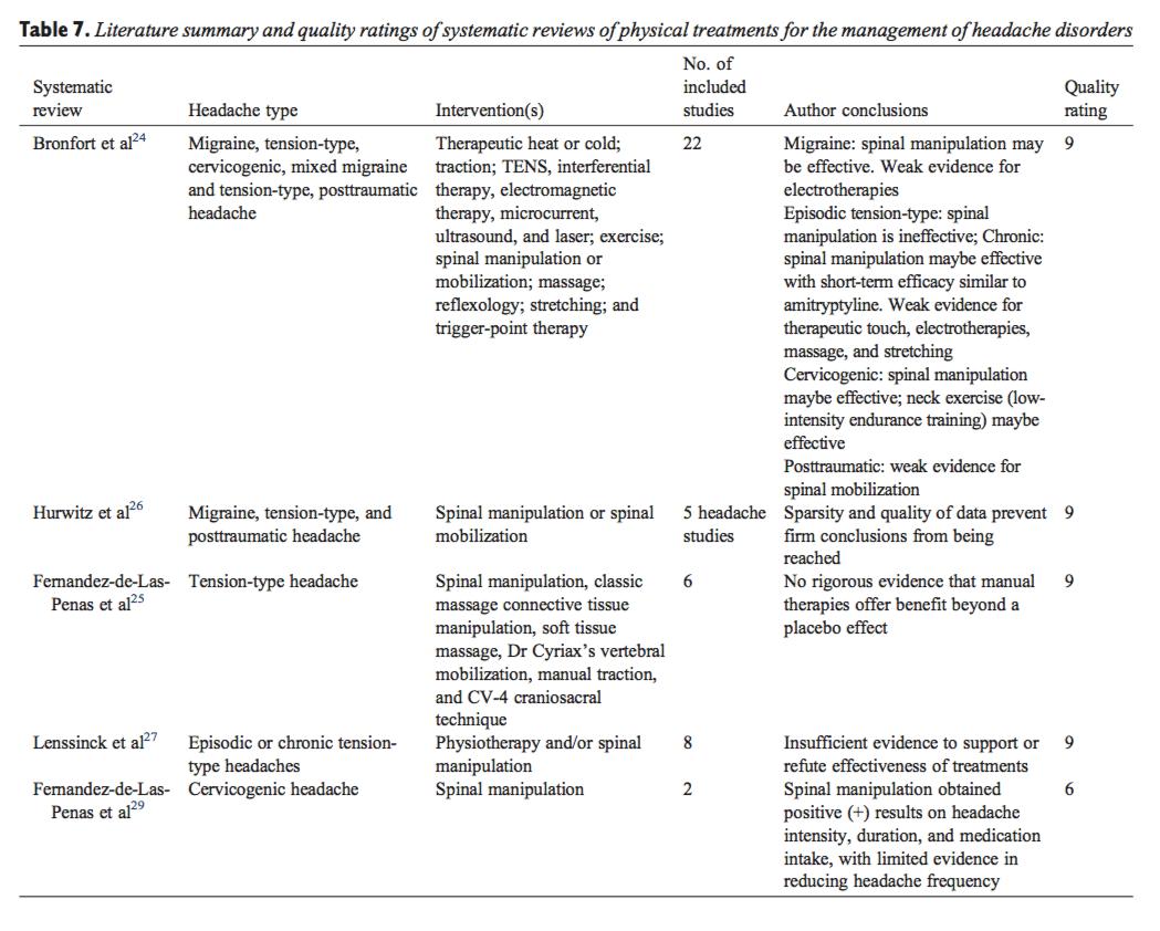 Tabla 7 Resumen de literatura y calificaciones de calidad de revisiones sistemáticas de tratamientos físicos para el tratamiento de los trastornos de cefalea
