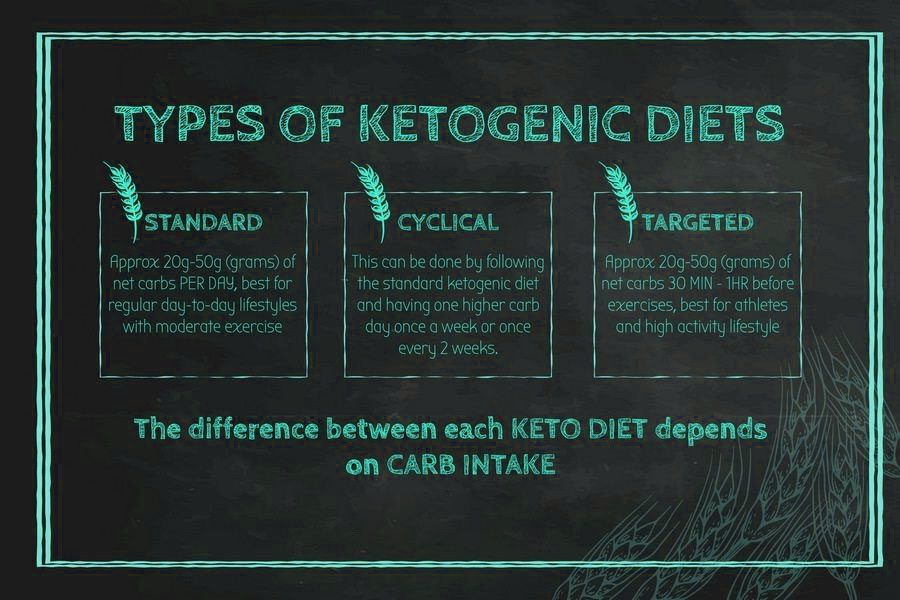 ketogenic diet chiropractic clinic el paso tx