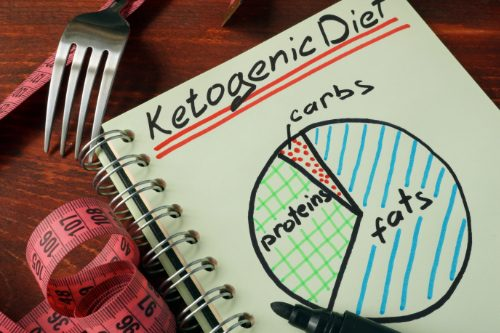 11860 Vista Del Sol, Ste. 128 What to Know About the Ketogenic Diet | El Paso, TX.