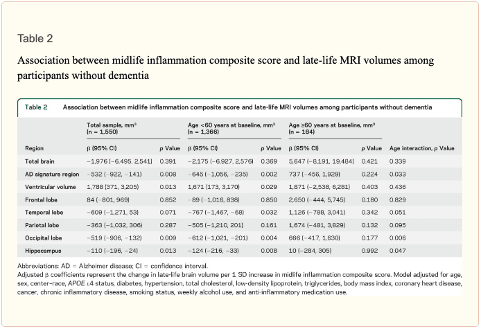 Table 2 Midlife Inflammation Composite Score vs Late life MRI Volumes | El Paso, TX Chiropractor