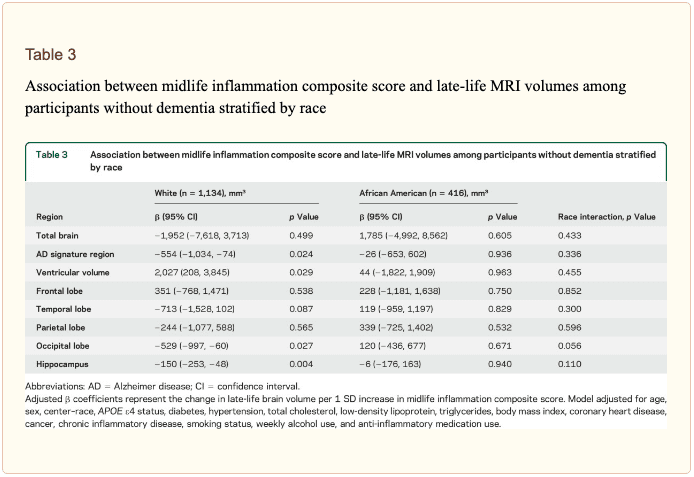 Table 3 Association Between Midlife Inflammation Composite Score and Latelife MRI Volumes | El Paso, TX Chiropractor